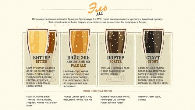 Выдержанное в дереве пиво – описание стиля
