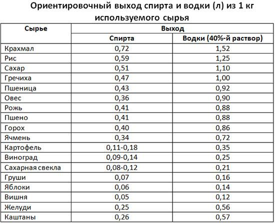 Влияние сахара на качество фруктовой браги