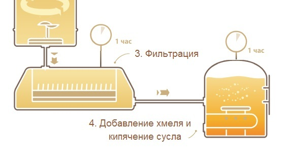 Технология производства пива на заводах